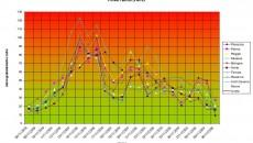 Le polveri di novembre 2009 in Emilia Romagna (PM10) così come fornite dall'Arpa nel sito Liberiamo l'Aria e da noi raccolte in un grafico evidenziano la situazione di picco verificatasi […]